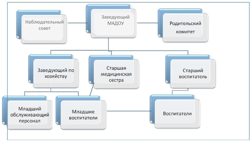 Схема управления МАДОУ №79-001